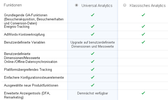 Google Universal Analytics – Tracking Besucher basierend